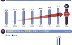 문화예술 관람률 '81%'... 영화가 가장 높았다