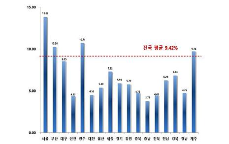 서울 강남 공시지가 23% 올랐다...전국 평균 9.42% 현실화