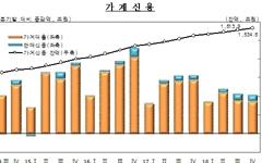 가계빚 증가속도, 박근혜 정부 급등기 이전 수준으로?