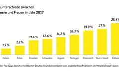 단 하루, 베를린 여성들이 돈 덜 내고 지하철 타는 이유