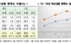 세계 꼴찌였던 학생 행복도, 최근 4년간 상승세