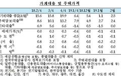 경제살리기에 정부는 '추경'...한국은행 '금리동결' 카드 내밀다