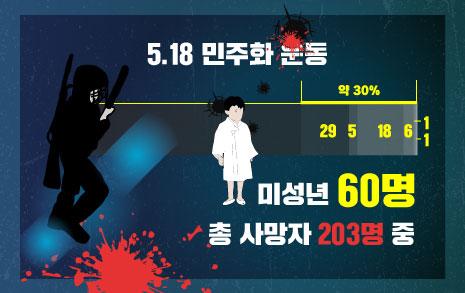 총알 박힌 채 버려진, 5월 광주 '4세 아이'