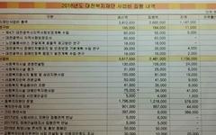 대전복지재단, 2018년 사업비 30% 불용... 현장은 '분통'