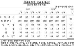 1분기 성장률 -0.4%...국민소득 3만불 2017년에 넘어