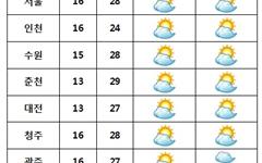 [날씨] 전국 대체로 '맑음'... 남부 오후 '소나기'