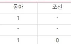 '전광훈 목사' 막말에 침묵한 조선일보, '지지 성명'은 광고란에 실어줘