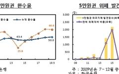 한국은행 떠난 5만원권 절반만 돌아왔다