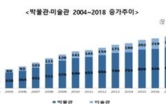 """5년간 박물관-미술관 186개 확충... """"핵심 문화기반 시설로"""""""