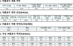 '올 여름휴가 간다' 48%... 예상 지출액은?