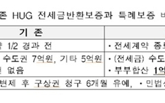 전세 계약만기 6개월전까지 '전세금반환보증' 가입 가능