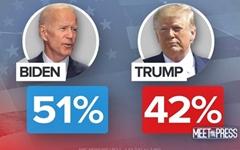 가상대결 붙여보니... 트럼프, 민주당 주요 후보들에 '전패'