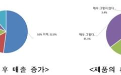 """""""친환경 인증으로 매출 올랐다"""" 89%... 평균 증가율 20%"""