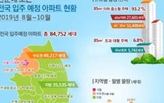 8월부터 10월까지 전국 8만4752세대 아파트 입주
