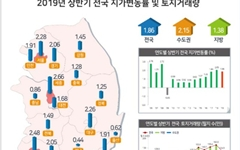 땅값 가장 많이 오른 곳 '세종시'... 광주, 서울, 대구 순