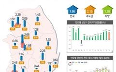 제주 땅값 상승률 전국 최저...상반기 0.29%
