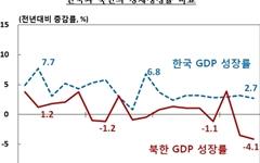 대북제재 여파...북한 경제성장 21년 만에 최저