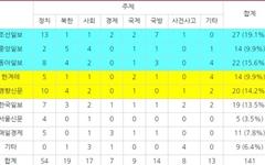 한겨레·경향 주요 보도, 종편 3사 신문 프로그램에서 볼 수 없다