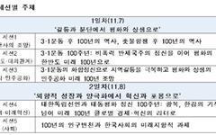 대한민국 미래 100년 전망 국제학술포럼, 오는 7~8일 열려