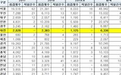 대전지역 학교주변 유해업소는 성행, 단속은 '0건'