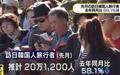 9월에도 58% 급감... 더 뜨거워진 일본여행 '불매 운동'
