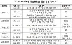 윤준호 의원, 마사회 동물실험 10건 '동물보호법' 위반