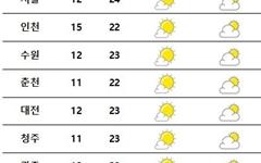 [내일날씨] 전국 대체로 맑음… 서쪽 미세먼지 오전 '나쁨'