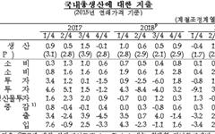 경제성장률 '2%'에 연연할 필요 없는 이유
