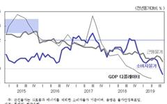 """한국은행 비판한 KDI """"저물가, 반대로 간 통화정책 때문"""""""