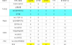 일본 식민지배가 한국 변화시켰다? TV조선의 희한한 주장