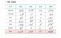 경상대 구성원, '경남과기대와 통합'에 62.4% 찬성