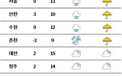 [날씨] 전국 흐리고 중부 '비·눈'... 낮부터 그쳐