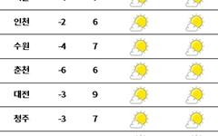 [날씨] 찬바람 쌩쌩… 내일 더 추워요