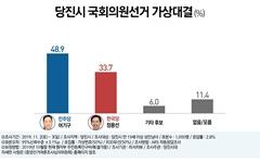 [당진 여론조사] 총선 후보 지지율, 어기구 49% 정용선 34%