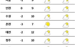 [날씨] 전국 대체로 '맑음'... 출근길 추워요