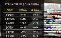 충북 6대 일간지 유료부수 3천~6천부