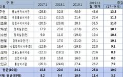 """청와대 참모들 부동산 재산 '껑충'... """"불로소득 주도성장?"""""""