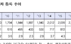자동차 보유 '국민 2명 중 1명'... 2367만대 돌파