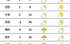[날씨] 포근한 겨울 날씨... 충청 이남 눈·비