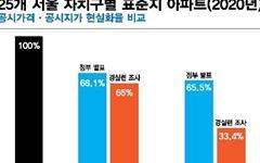 """""""서울 표준지 아파트 공시지가, 시세의 33%에 불과"""""""
