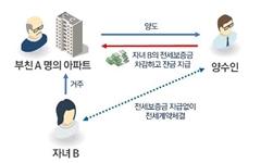 소득 부족한데도 강남아파트 산 30대, 세무조사 정조준