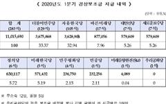 미래한국당 5억7143만원... 우리공화당은 0원, 감액 사유 발생