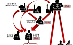 영천-성주에 7392톤 불법투기 폐기물 처리업자 등 검찰 송치