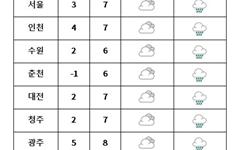 [내일날씨] 전국 흐려져 '비'... 강원산간은 '눈'