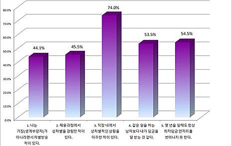 여성노동자 74.0% 직장서 성차별 경험... 반말·성희롱·임금차별 등