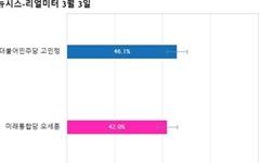[서울 광진을] 민주당 고민정 46.1%, 통합당 오세훈 42%