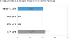 [전북 군산] 무소속 김관영 44.7%, 민주당 신영대 41.1%