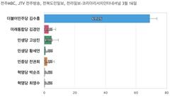 [전북 익산갑] 김수흥 69.2%, 민생당 고상진 4.9%