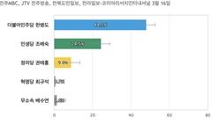 [전북 익산을] 민주당 한병도 48.1%, 민생당 조배숙 24.5%