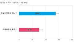 [서울 종로] 더불어민주당 이낙연 55.3%, 미래통합당 황교안 30.6%